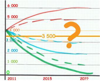 Courbe asympt prospective modifiees 2016 copie