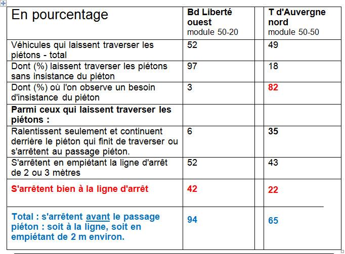 Tableau des pourcentages